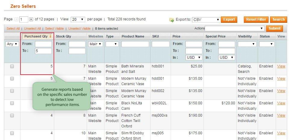 Zero Product Sales for Magento