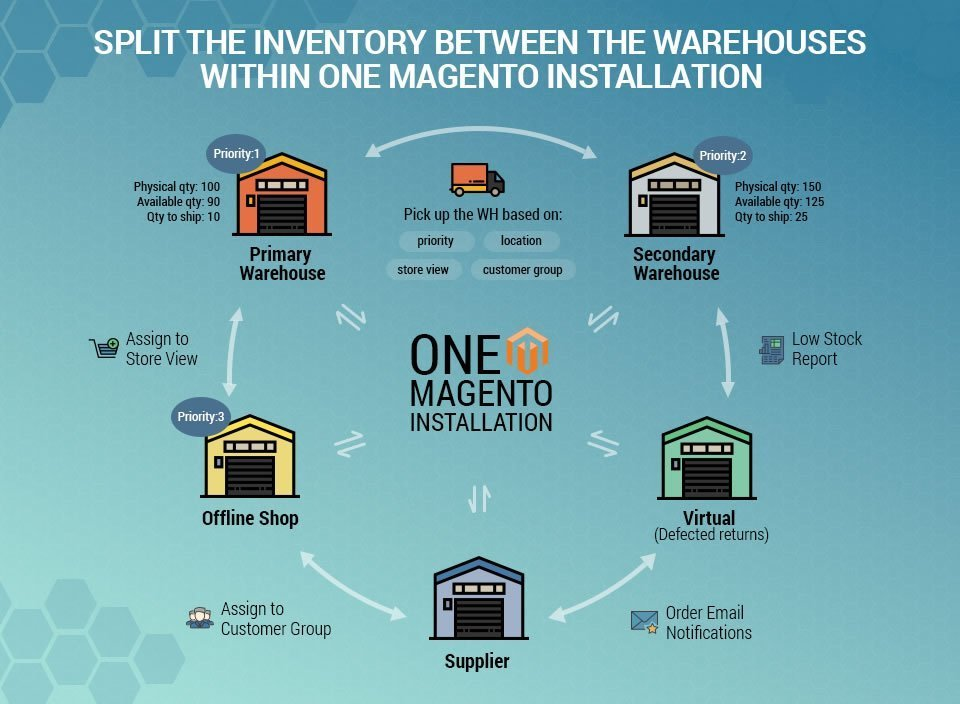 Multi Warehouse Inventory for Magento 2