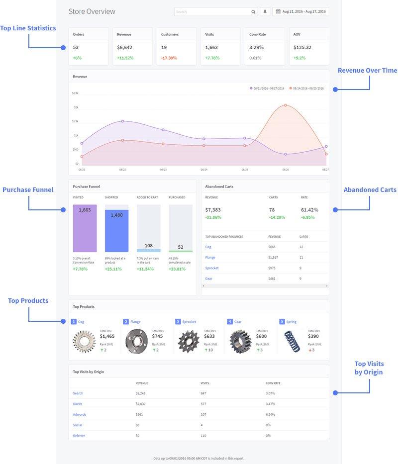 Ecommerce Analytics Reports