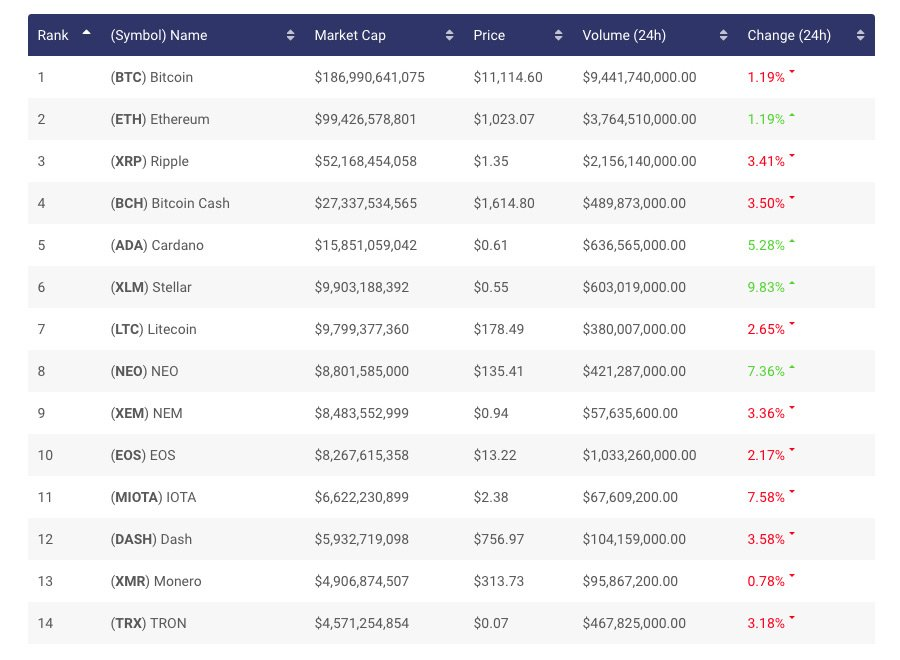 Crypto Exchange Rates