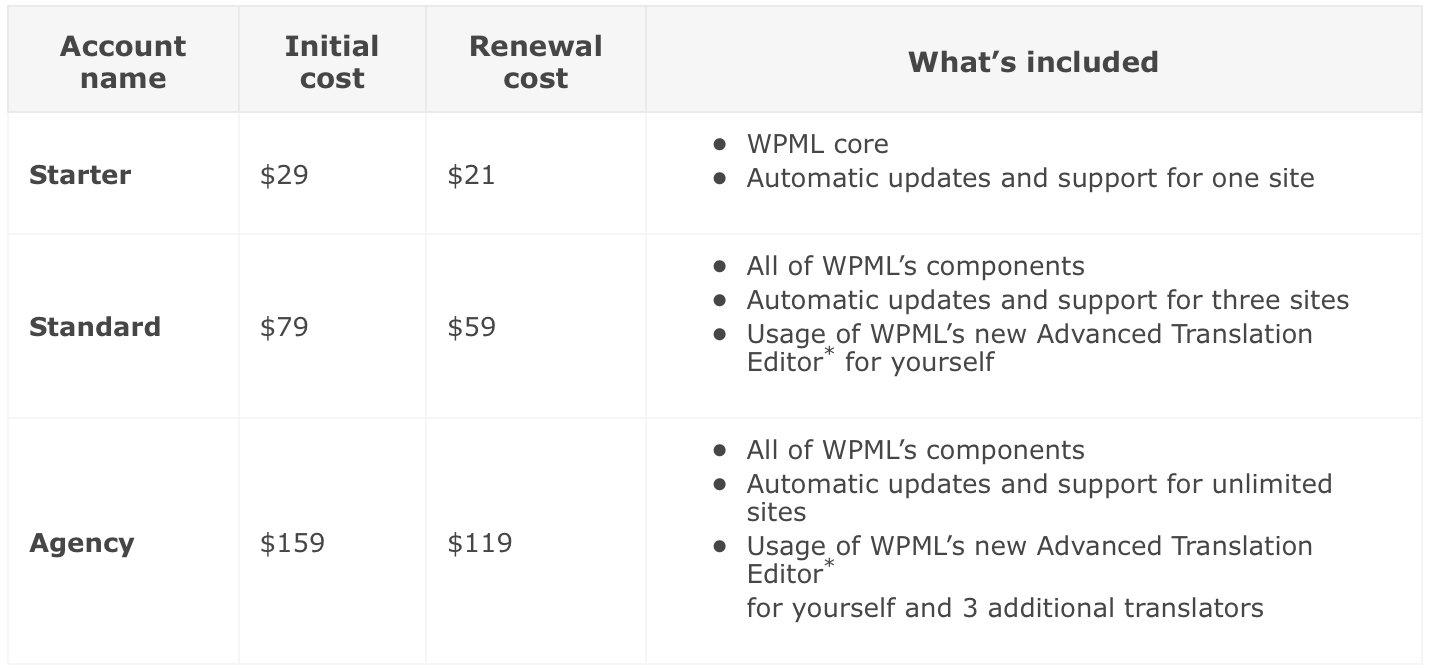 WPML Plans