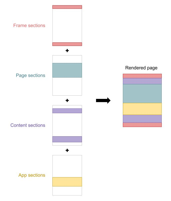 Theme Section Architecture